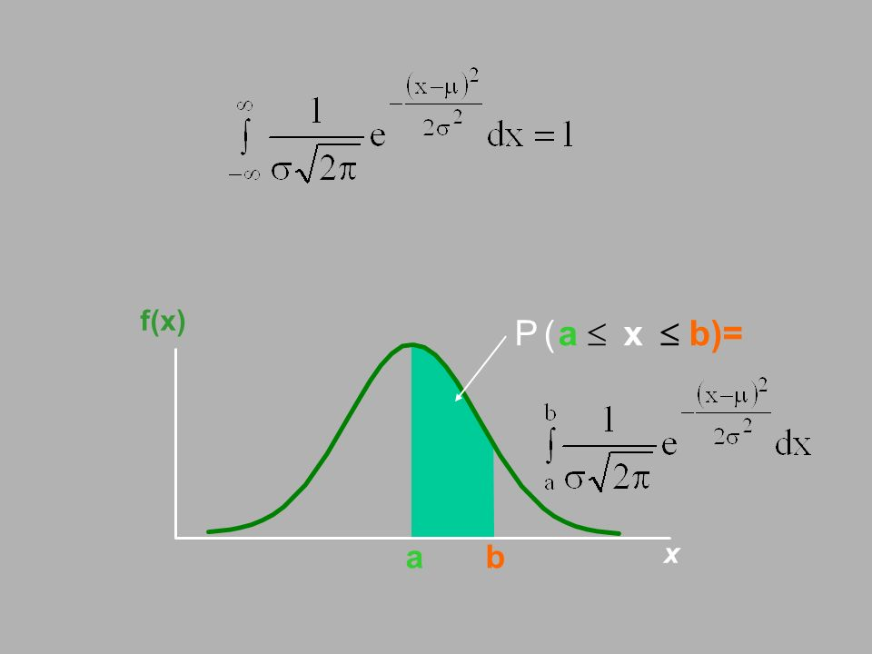 f(x) P ( a  x  b)= a b x