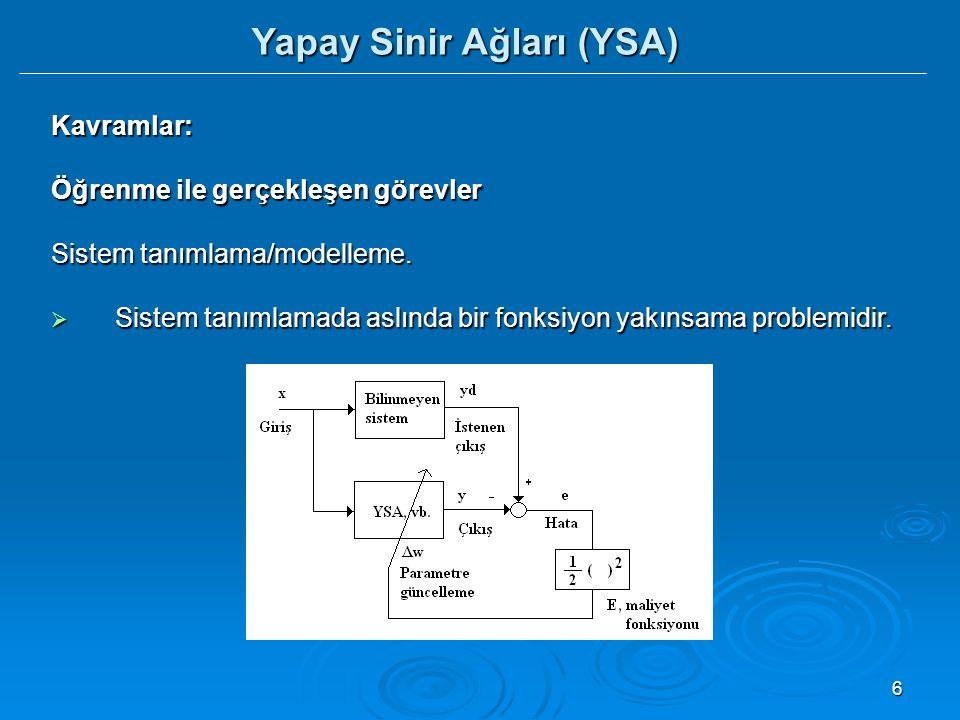 Yapay Sinir Ağları (YSA)