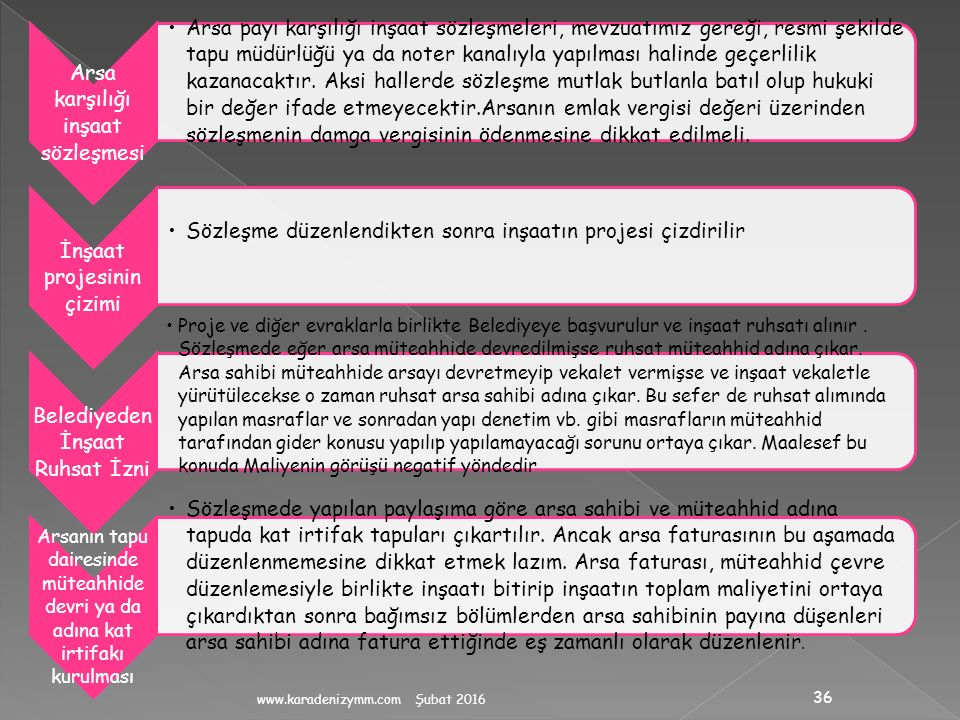 Arsa karşılığı inşaat sözleşmesi
