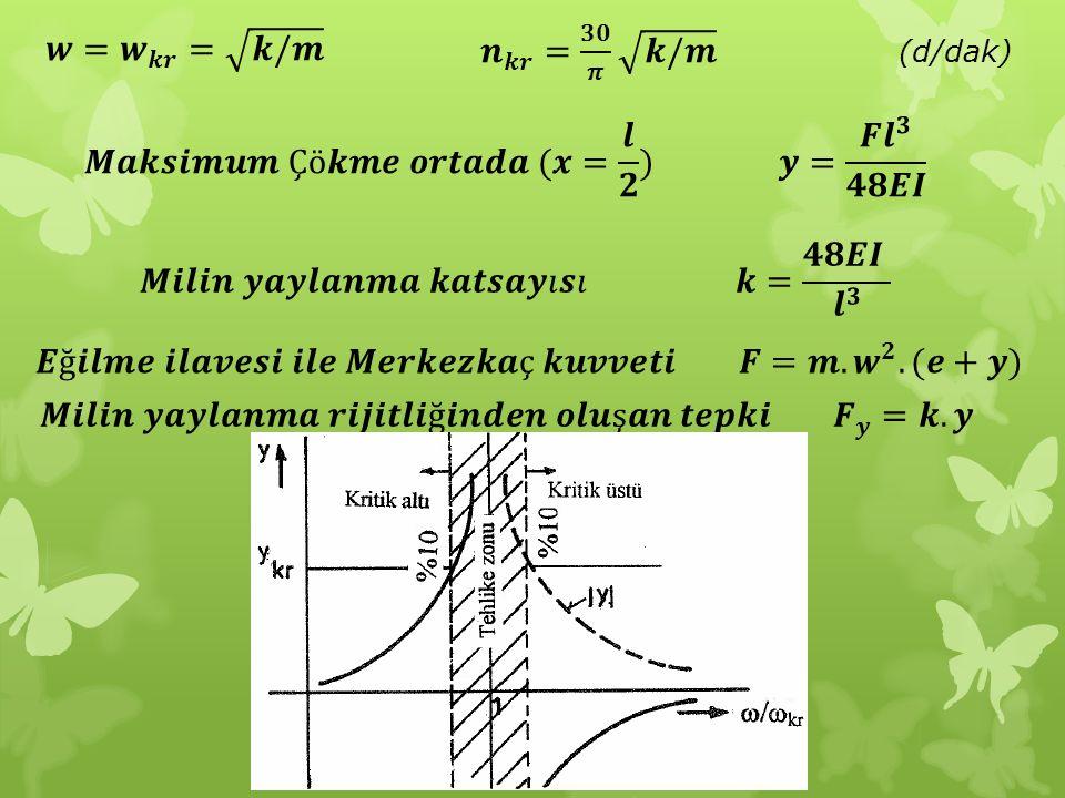𝒘= 𝒘 𝒌𝒓 = 𝒌/𝒎 𝒏 𝒌𝒓 = 𝟑𝟎 𝝅 𝒌/𝒎 (d/dak) 𝑴𝒂𝒌𝒔𝒊𝒎𝒖𝒎 Çö𝒌𝒎𝒆 𝒐𝒓𝒕𝒂𝒅𝒂 (𝒙= 𝒍 𝟐 ) 𝒚= 𝑭 𝒍 𝟑 𝟒𝟖𝑬𝑰.