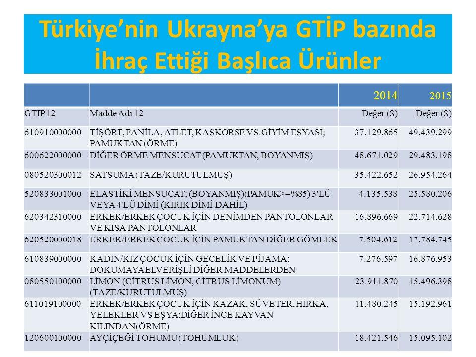 Türkiye'nin Ukrayna'ya GTİP bazında İhraç Ettiği Başlıca Ürünler