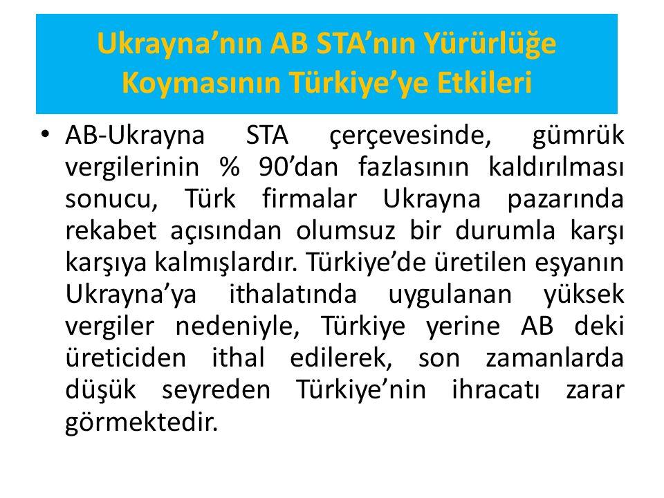 Ukrayna'nın AB STA'nın Yürürlüğe Koymasının Türkiye'ye Etkileri