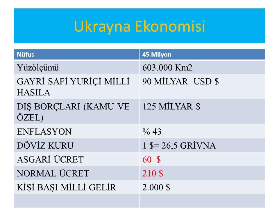 Ukrayna Ekonomisi Yüzölçümü 603.000 Km2 GAYRİ SAFİ YURİÇİ MİLLİ HASILA