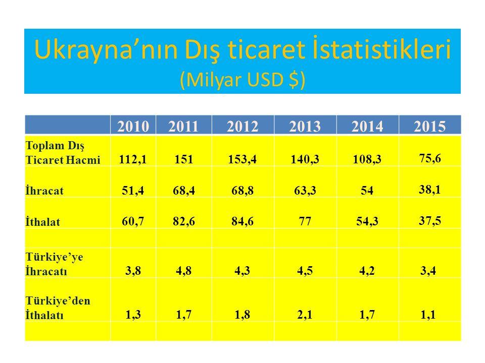 Ukrayna'nın Dış ticaret İstatistikleri (Milyar USD $)
