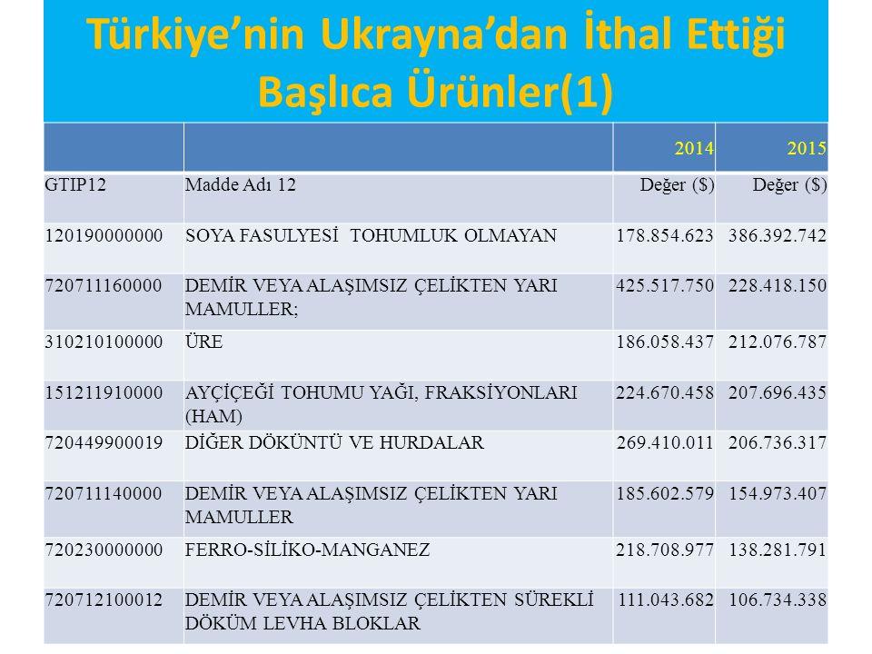 Türkiye'nin Ukrayna'dan İthal Ettiği Başlıca Ürünler(1)
