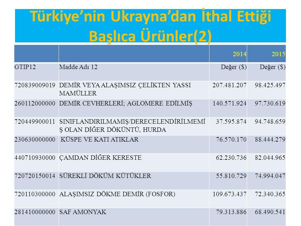 Türkiye'nin Ukrayna'dan İthal Ettiği Başlıca Ürünler(2)