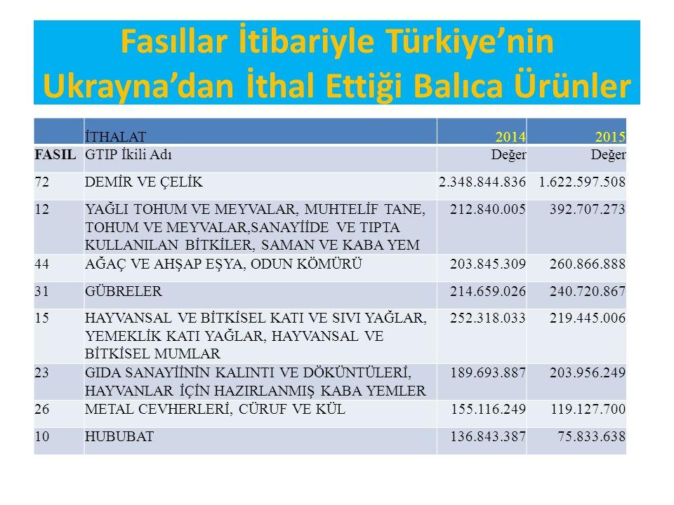 Fasıllar İtibariyle Türkiye'nin Ukrayna'dan İthal Ettiği Balıca Ürünler