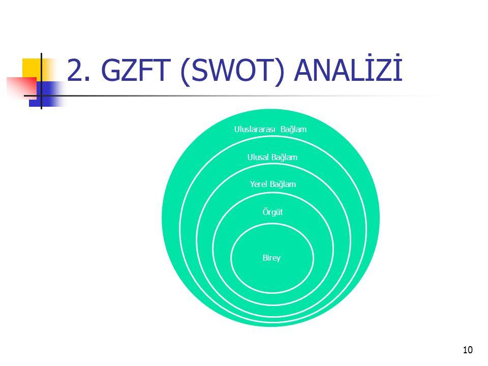 2. GZFT (SWOT) ANALİZİ Uluslararası Bağlam Ulusal Bağlam Yerel Bağlam