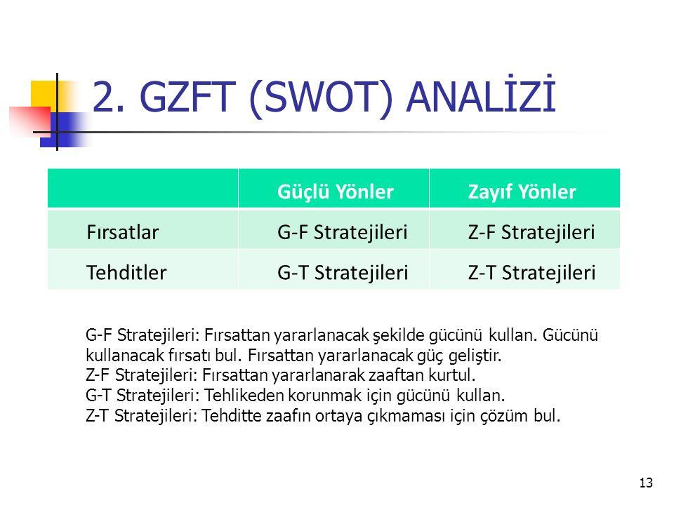 2. GZFT (SWOT) ANALİZİ Güçlü Yönler Zayıf Yönler Fırsatlar