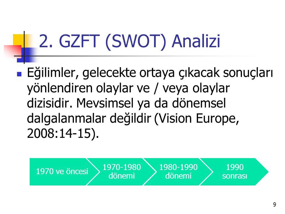 2. GZFT (SWOT) Analizi