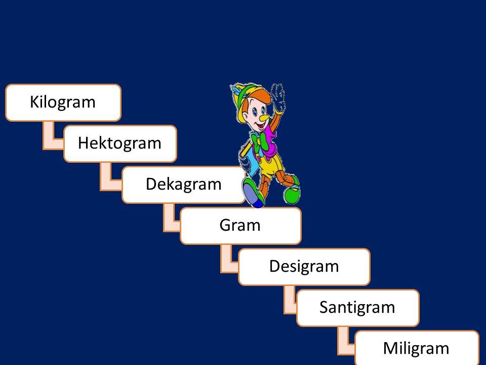 Kilogram Hektogram Dekagram Gram Desigram Santigram Miligram