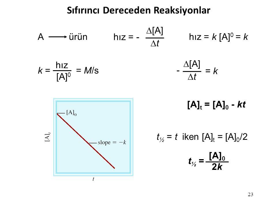 Sıfırıncı Dereceden Reaksiyonlar