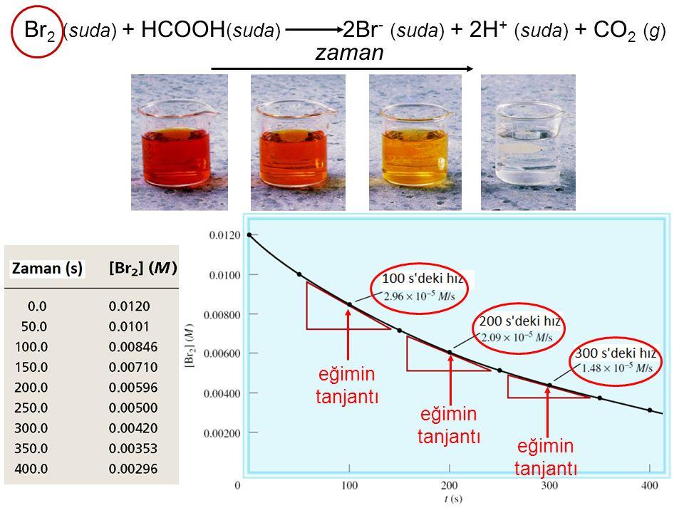 Br2 (suda) + HCOOH(suda) 2Br- (suda) + 2H+ (suda) + CO2 (g)