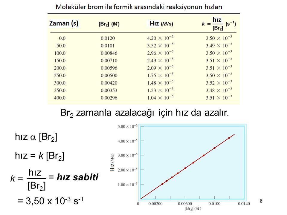Br2 zamanla azalacağı için hız da azalır.