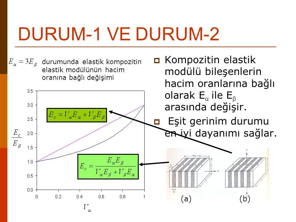 DURUM-1 VE DURUM-2 Kompozitin elastik modülü bileşenlerin hacim oranlarına bağlı olarak Ea ile Eb arasında değişir.
