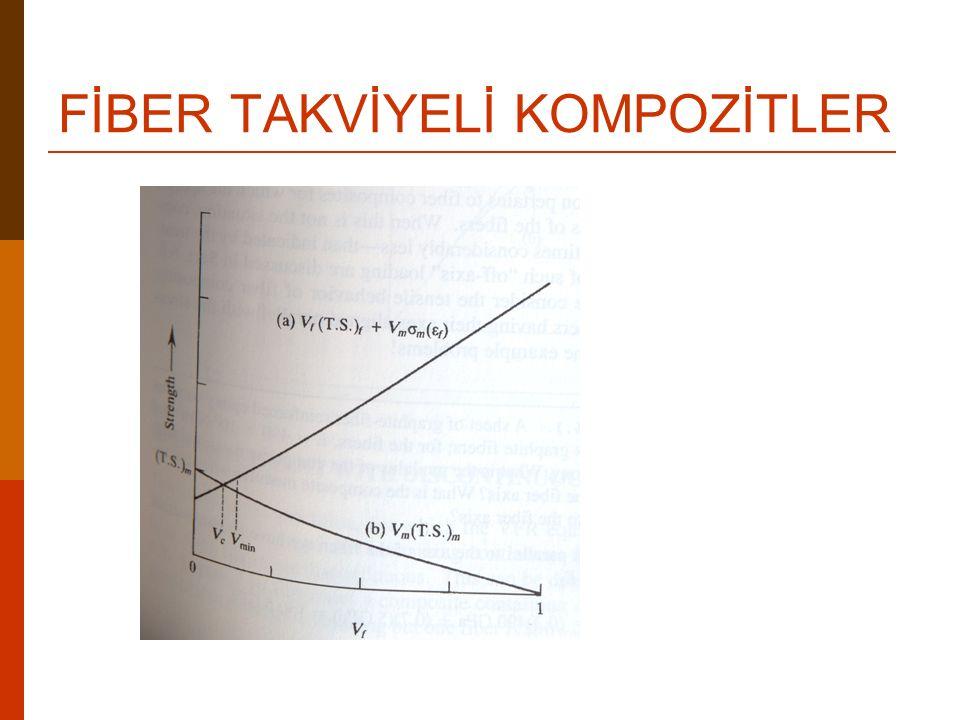 FİBER TAKVİYELİ KOMPOZİTLER