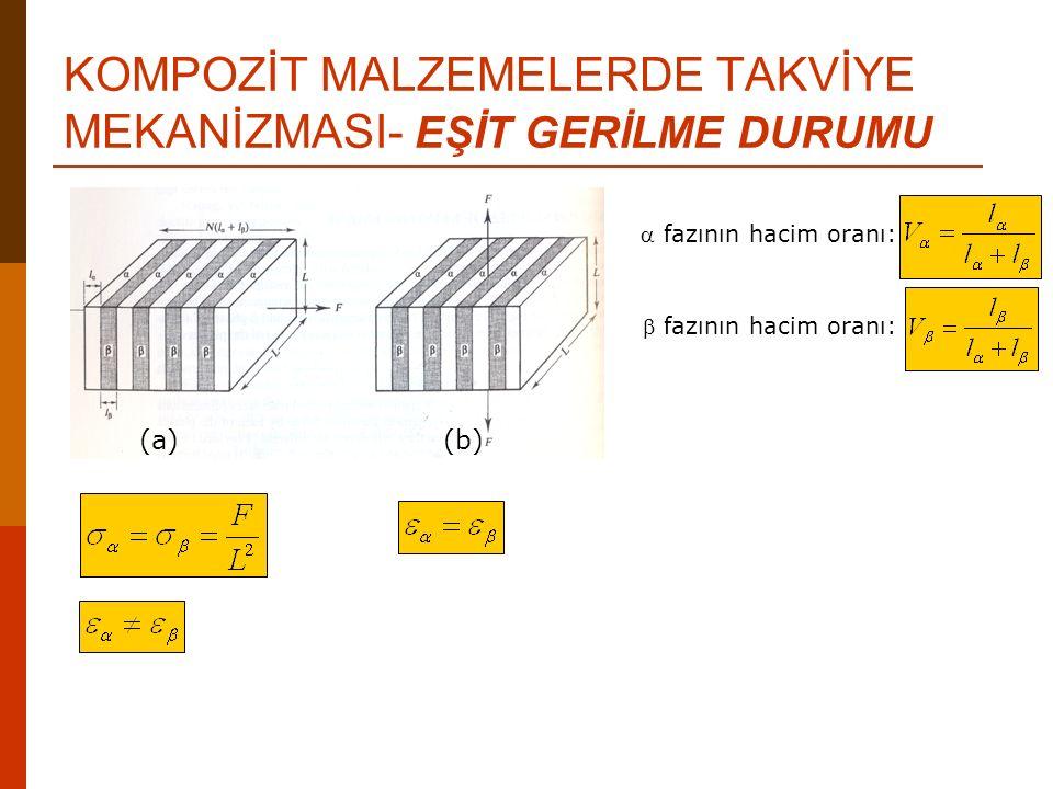KOMPOZİT MALZEMELERDE TAKVİYE MEKANİZMASI- EŞİT GERİLME DURUMU