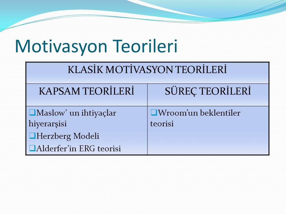 KLASİK MOTİVASYON TEORİLERİ
