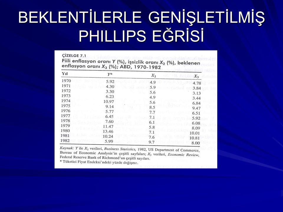 BEKLENTİLERLE GENİŞLETİLMİŞ PHILLIPS EĞRİSİ