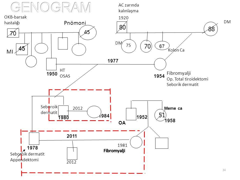 GENOGRAM Pnömoni 80 88 45 70 70 45 MI 51 Fibromyalji