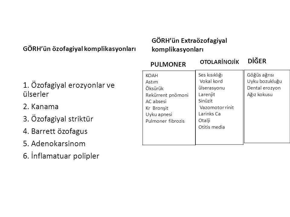 1. Özofagiyal erozyonlar ve ülserler 2. Kanama 3. Özofagiyal striktür