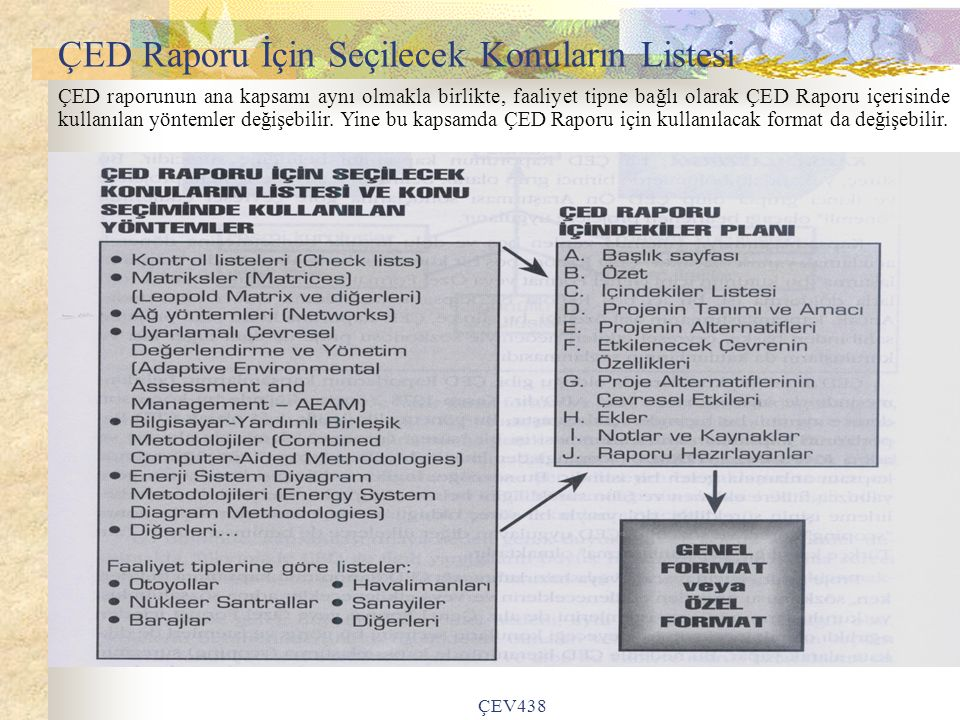 ÇED Raporu İçin Seçilecek Konuların Listesi
