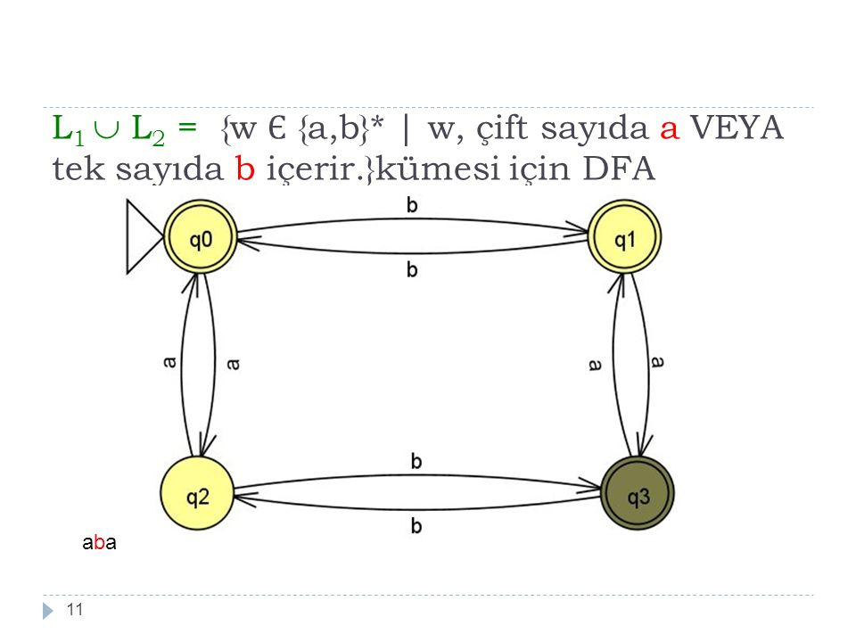 L1  L2 = {w Є {a,b}. | w, çift sayıda a VEYA tek sayıda b içerir