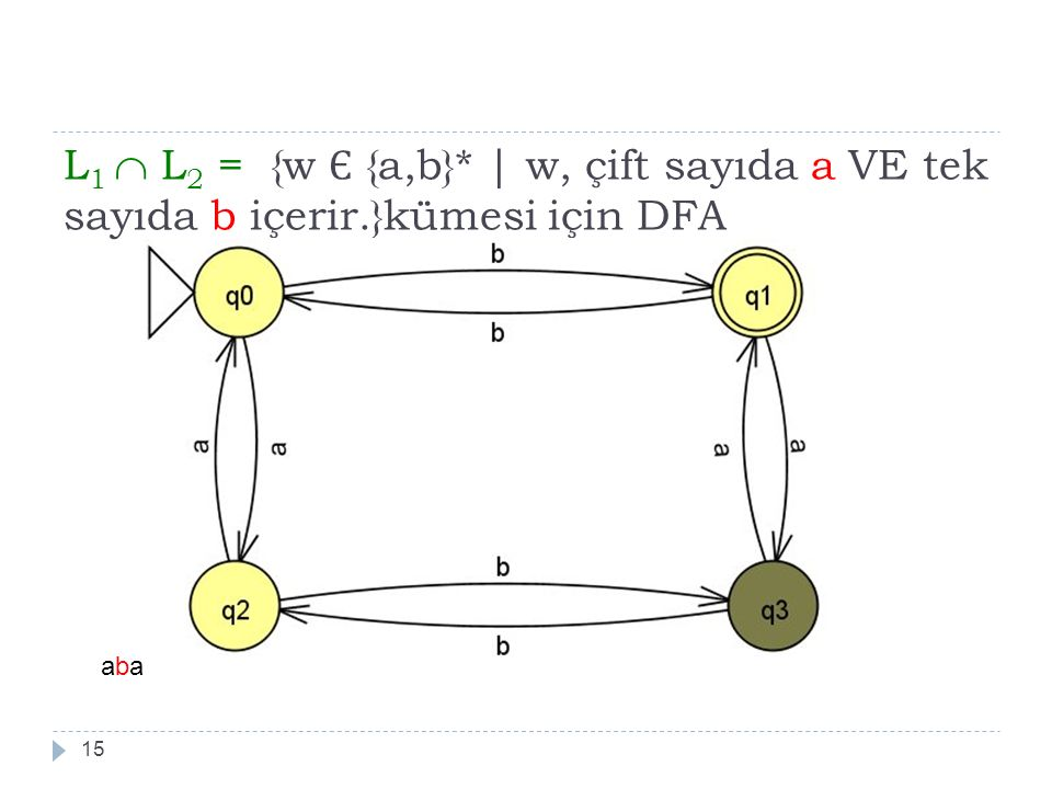 L1  L2 = {w Є {a,b}. | w, çift sayıda a VE tek sayıda b içerir