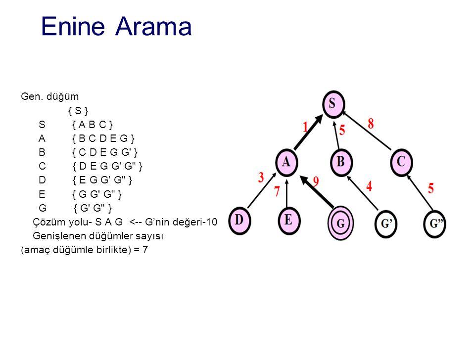 Enine Arama Gen. düğüm { S } S { A B C } A { B C D E G }