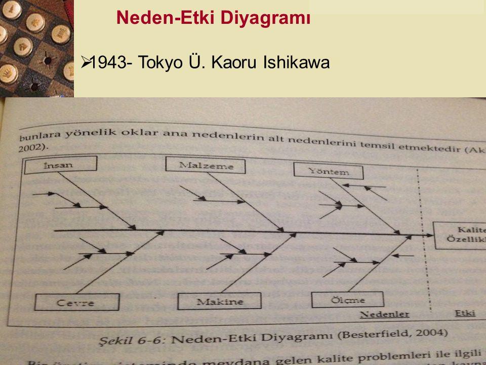 Neden-Etki Diyagramı 1943- Tokyo Ü. Kaoru Ishikawa .