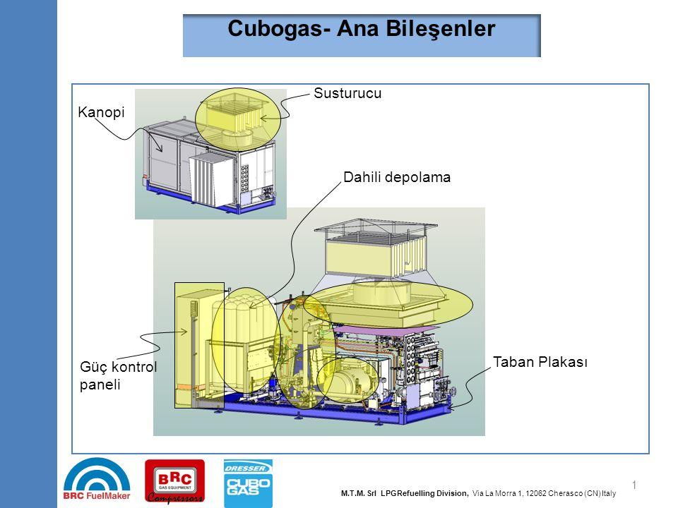 Cubogas- Kompresör Kompresör