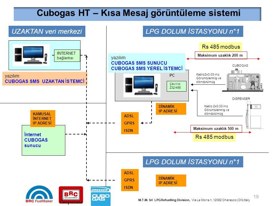 Cubogas HT – Kısa Mesaj görüntüleme sistemi