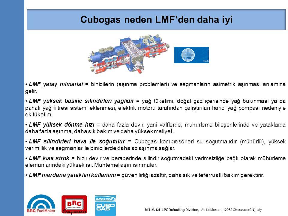 Cubogas neden LMF'den daha iyi