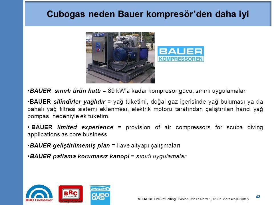 Cubogas neden Bauer ambalajından daha iyi