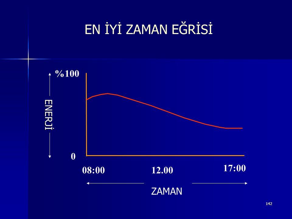 EN İYİ ZAMAN EĞRİSİ %100 ENERJİ 17:00 08:00 12.00 ZAMAN