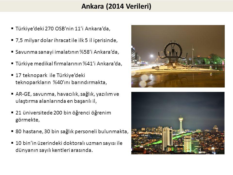 Ankara (2014 Verileri) Türkiye'deki 270 OSB'nin 11'i Ankara'da,