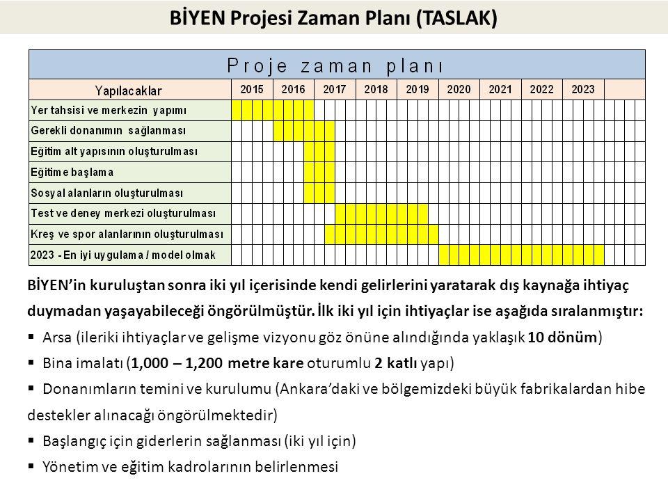 BİYEN Projesi Zaman Planı (TASLAK)