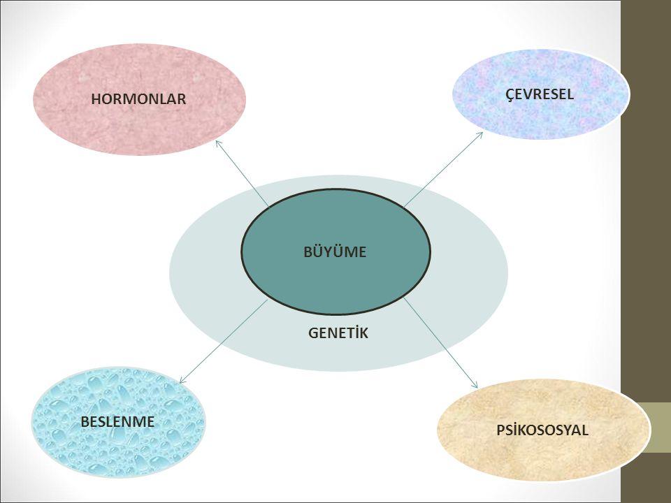 HORMONLAR ÇEVRESEL GGG GENETİK BÜYÜME BESLENME PSİKOSOSYAL