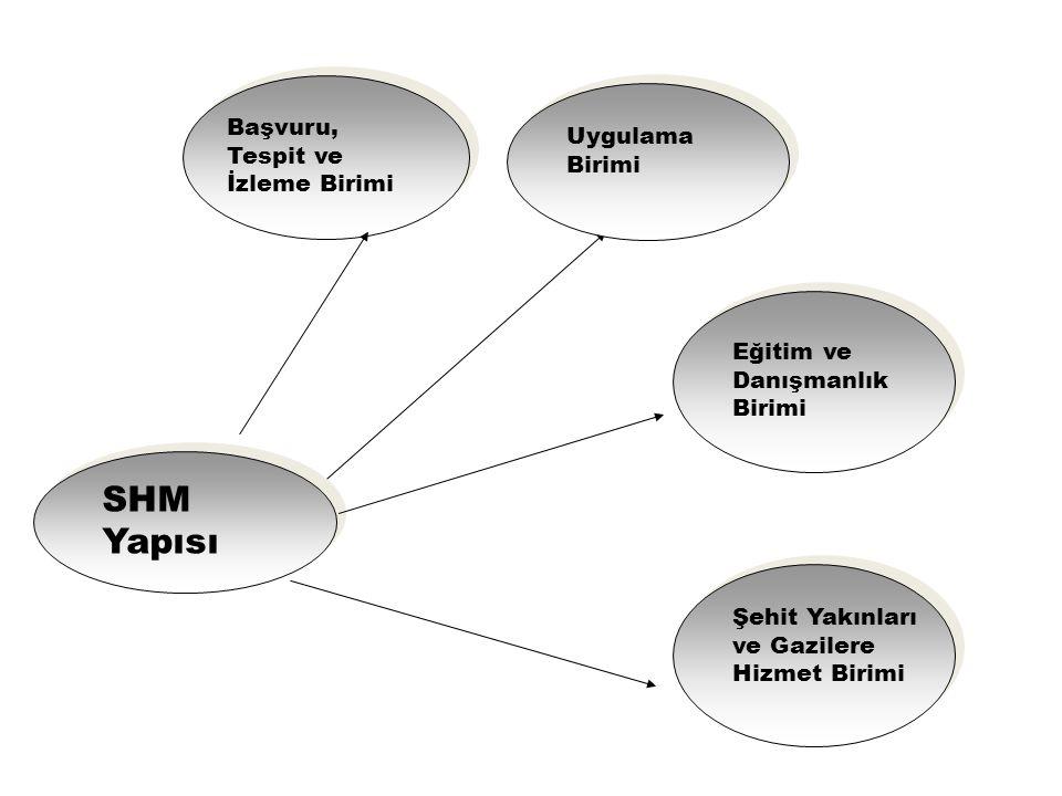 SHM Yapısı Başvuru, Tespit ve İzleme Birimi Uygulama Birimi