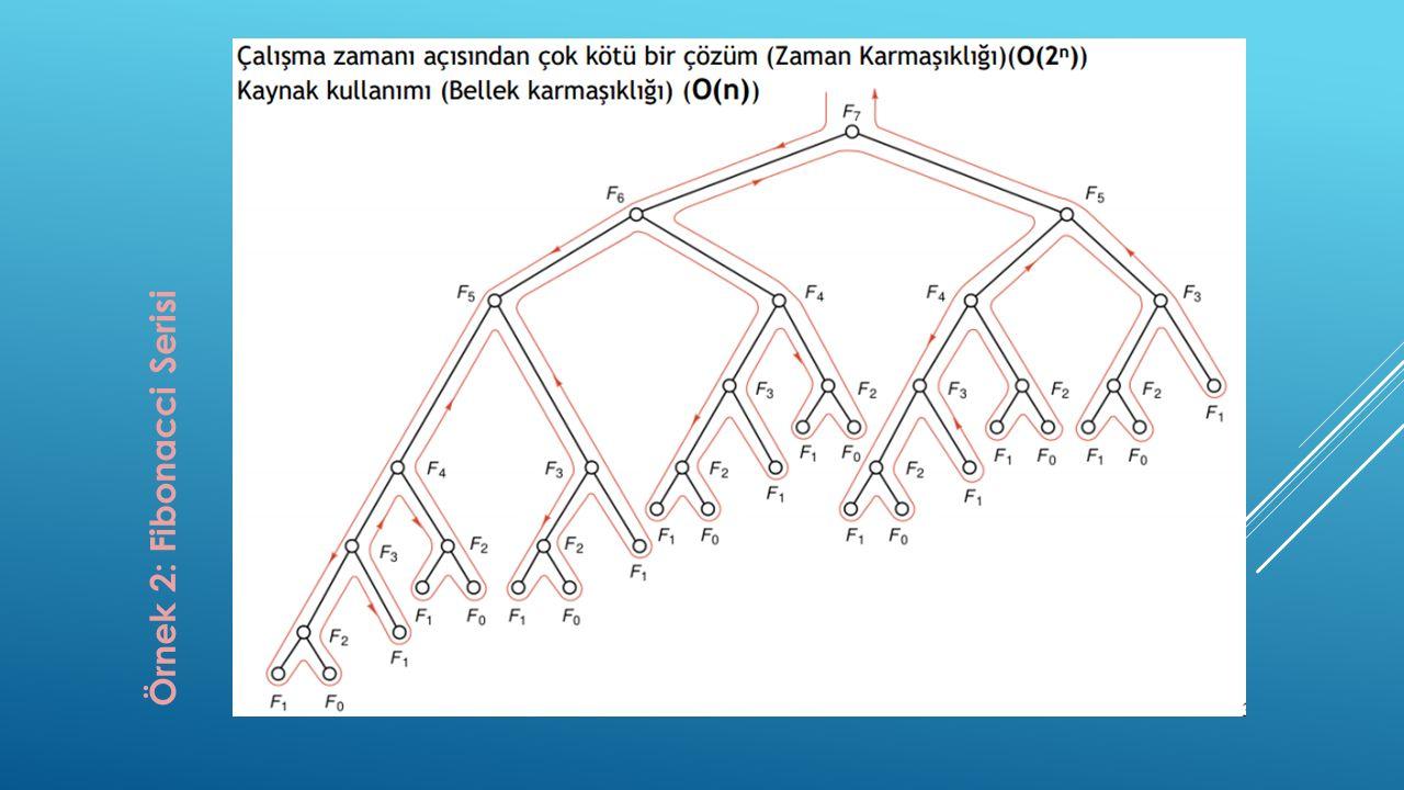 Örnek 2: Fibonacci Serisi
