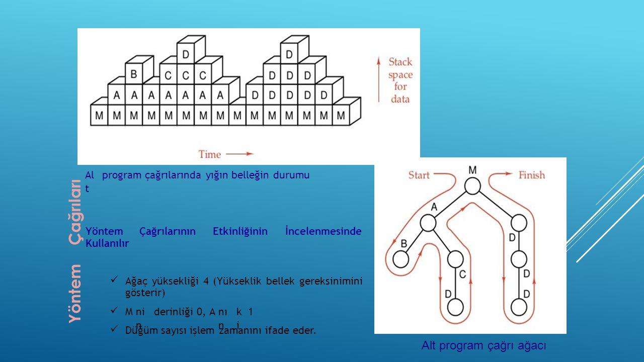 Yöntem Çağrıları Alt program çağrı ağacı Al t program çağrılarında