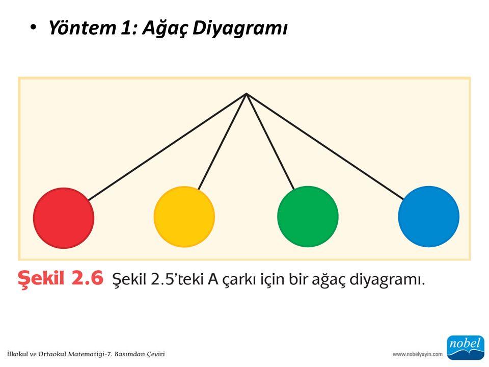 Yöntem 1: Ağaç Diyagramı