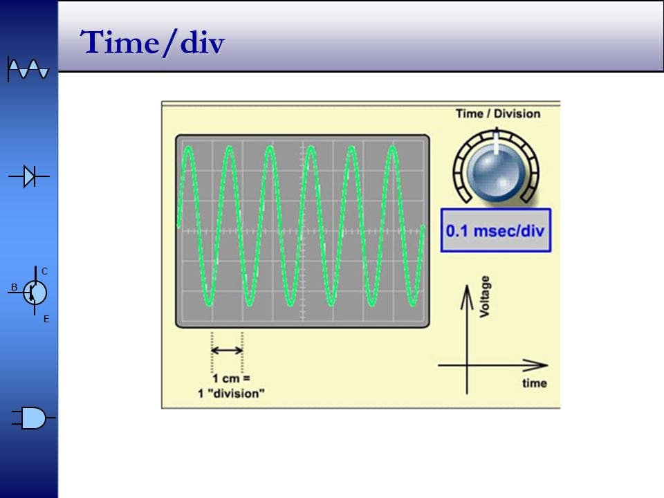Time/div