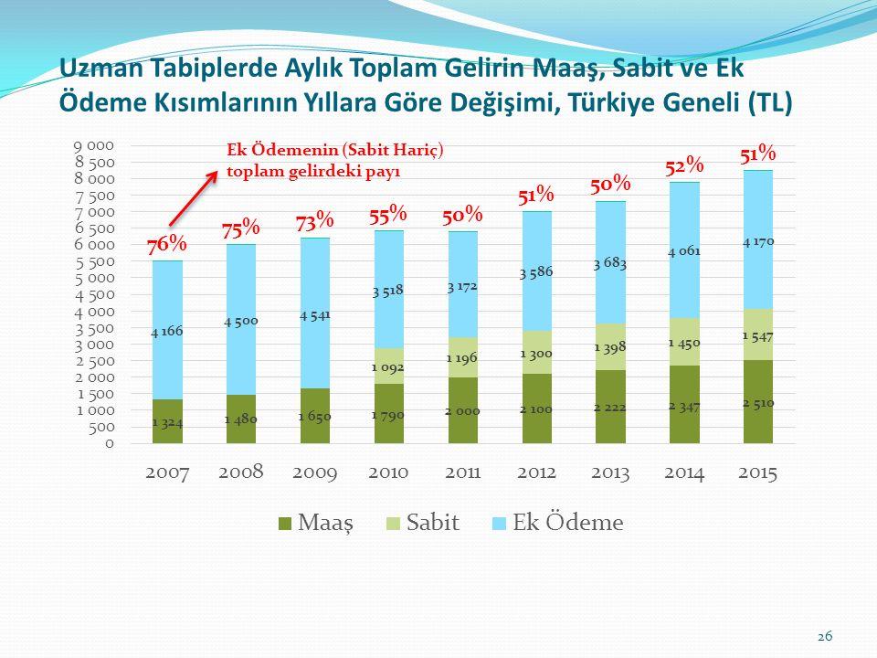 Uzman Tabiplerde Aylık Toplam Gelirin Maaş, Sabit ve Ek Ödeme Kısımlarının Yıllara Göre Değişimi, Türkiye Geneli (TL)