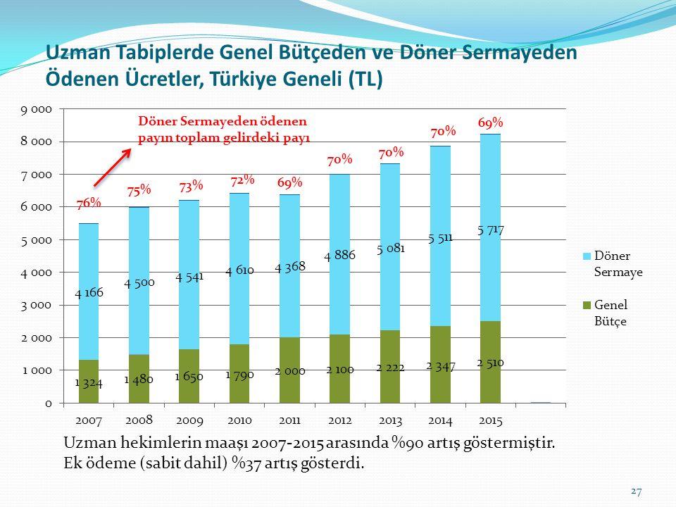 Uzman Tabiplerde Genel Bütçeden ve Döner Sermayeden Ödenen Ücretler, Türkiye Geneli (TL)