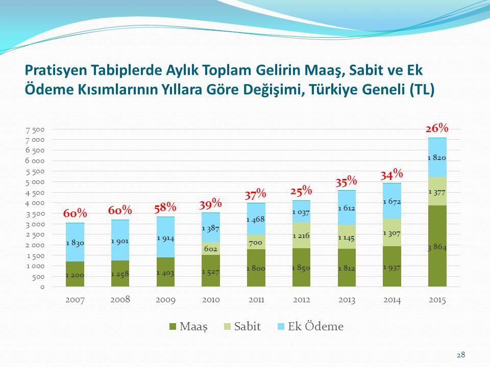Pratisyen Tabiplerde Aylık Toplam Gelirin Maaş, Sabit ve Ek Ödeme Kısımlarının Yıllara Göre Değişimi, Türkiye Geneli (TL)