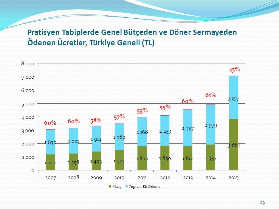 Pratisyen Tabiplerde Genel Bütçeden ve Döner Sermayeden Ödenen Ücretler, Türkiye Geneli (TL)