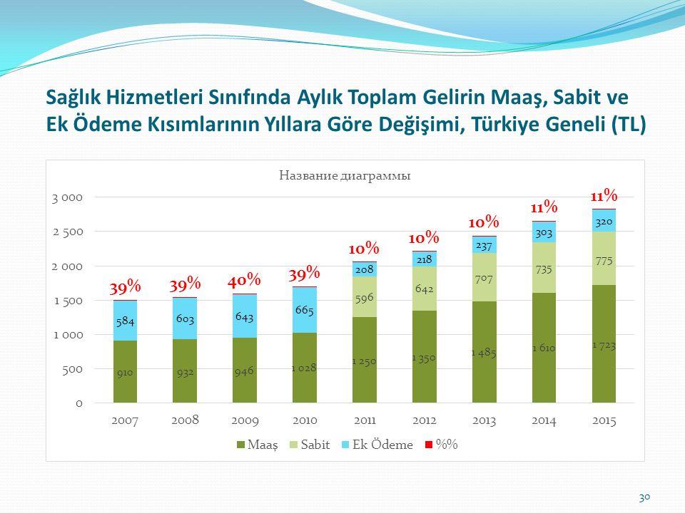 Sağlık Hizmetleri Sınıfında Aylık Toplam Gelirin Maaş, Sabit ve Ek Ödeme Kısımlarının Yıllara Göre Değişimi, Türkiye Geneli (TL)