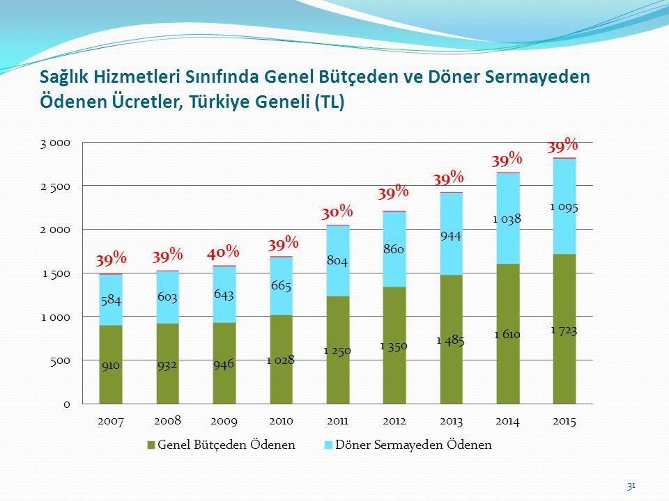 Sağlık Hizmetleri Sınıfında Genel Bütçeden ve Döner Sermayeden Ödenen Ücretler, Türkiye Geneli (TL)