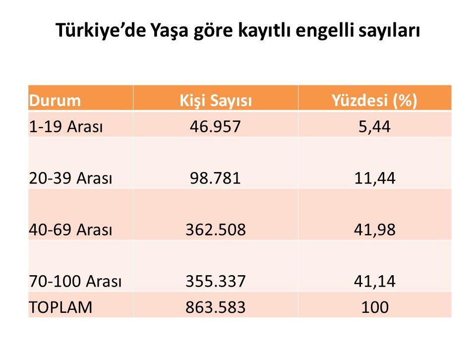 Türkiye'de Yaşa göre kayıtlı engelli sayıları